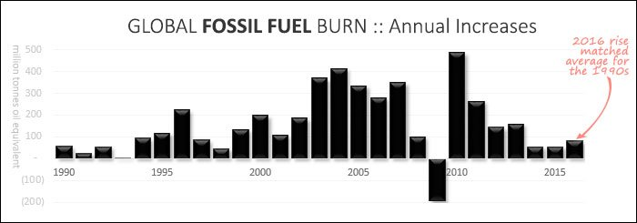 Global fossil fuel burn, annual increases 1990 - 2016